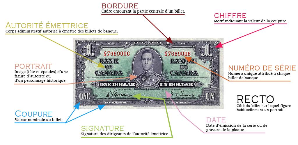 Glossaire visuel des détails de conception d'un billet de banque canadien : 1937, 1 $, recto