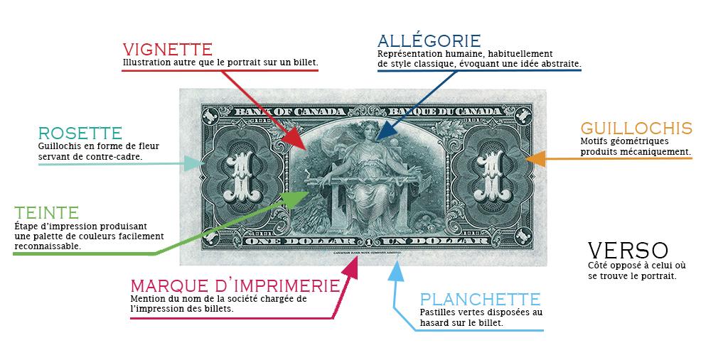 Glossaire visuel des détails de conception d'un billet de banque canadien : 1937, 1 $, verso
