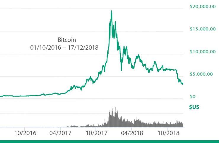 graphique du cours du bitcoin entre avril 2017 et décembre 2018 montrant la bulle Bitcoin de 2017