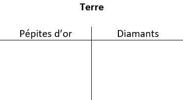 Un tableau à deux colonnes intitulé Terre. Les en-têtes des colonnes sont Pépites d'or à gauche et Diamants à droite.