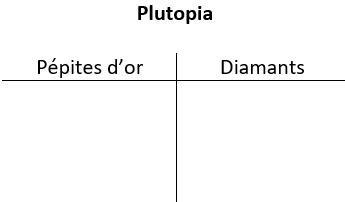 Un tableau à deux colonnes intitulé Plutopia. Les en-têtes des colonnes sont Pépites d'or à gauche et Diamants à droite.