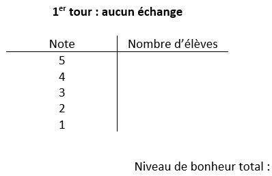 Tableau à deux colonnes intitulé 1er tour : aucun échange, dont les colonnes sont intitulées Note et Nombre d'élèves. La colonne Note a des lignes allant de 5 à 1. Le texte Niveau de bonheur total s'affiche au bas du tableau.