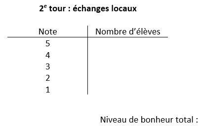 Tableau à deux colonnes intitulé 2e tour : échanges locaux, dont les colonnes sont intitulées Note et Nombre d'élèves. La colonne Note a des lignes allant de 5 à 1. Le texte Niveau de bonheur total s'affiche au bas du tableau.