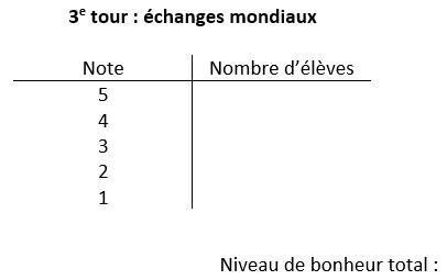 Tableau à deux colonnes intitulé 3e tour : échanges mondiaux, dont les colonnes sont intitulées Note et Nombre d'élèves. La colonne Note a des lignes allant de 5 à 1. Le texte Niveau de bonheur total s'affiche au bas du tableau.