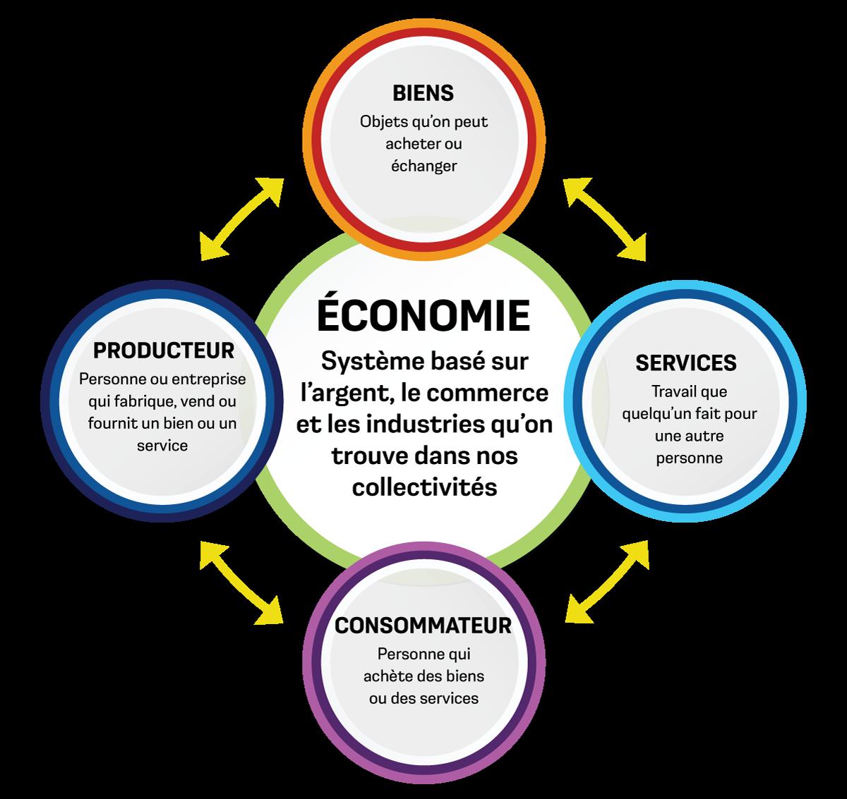 Graphique montrant les mots biens, services, consommateur, producteur et économie, tous reliés par des flèches