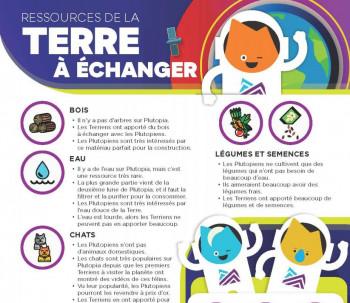 Infographie contenant des images et des renseignements sur les différentes ressources que les Terriens ont à échanger.