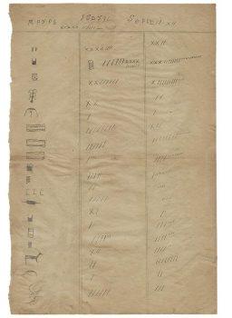 Document de papier brun divisé en trois colonnes, une contenant des pictogrammes dessinés à la main et les deux autres, des barres et des « X ».