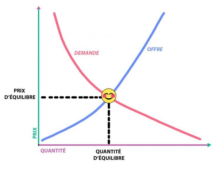Diagramme, graphique, deux courbes opposées et montantes de couleurs différentes avec un bonhomme sourire à leur intersection.